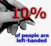 10% of people are left-handed